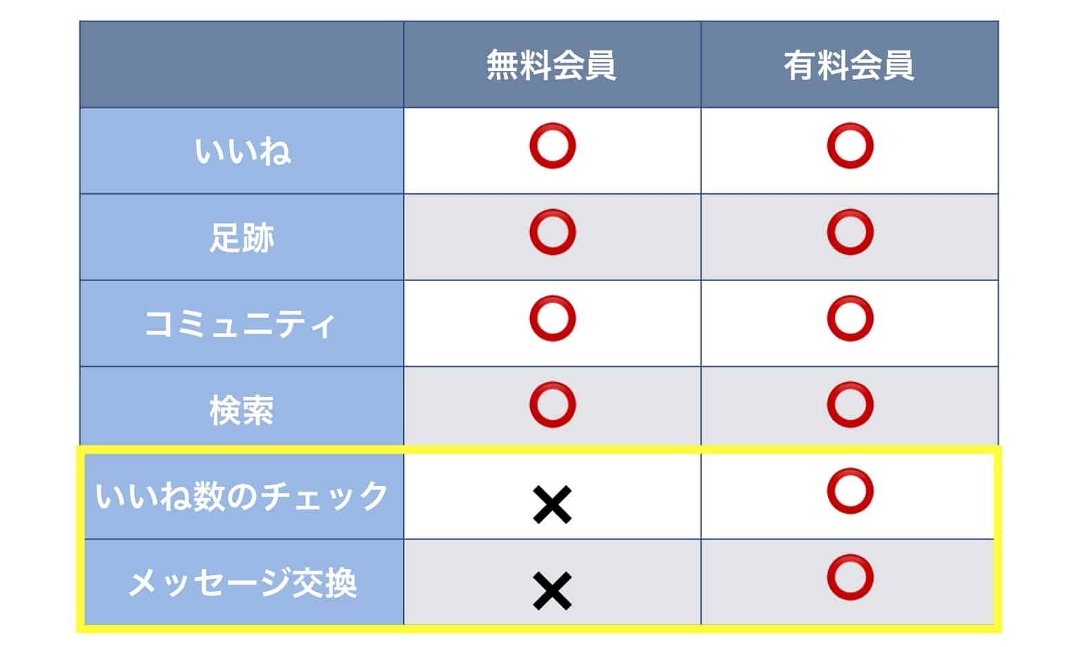 無料会員と有料会員の違いを表にまとめた