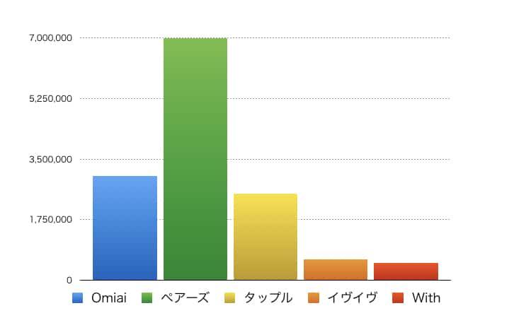 主要アプリのユーザー数
