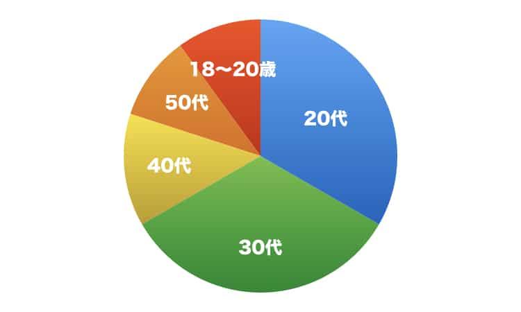 アクティブユーザーの年齢層