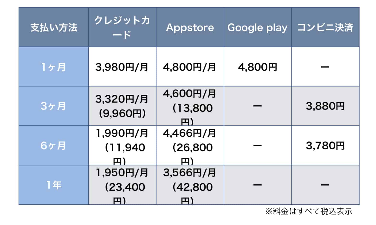 Omiaiの有料プラン表
