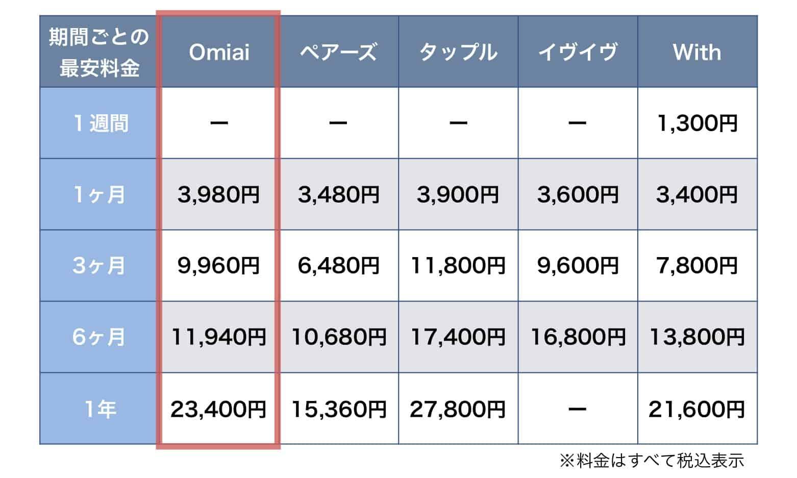 主要マッチングアプリの料金表