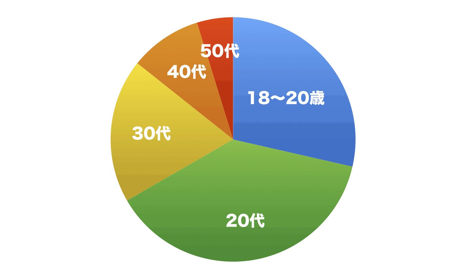 クロスミーアクティブユーザーの年齢別割合