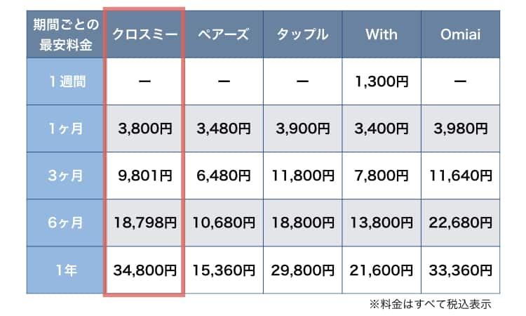 主要マッチングアプリとの料金比較表