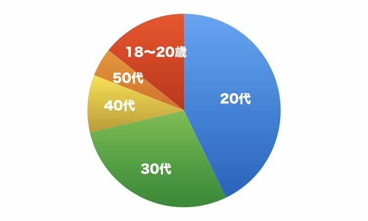アクティブユーザの年代別割合