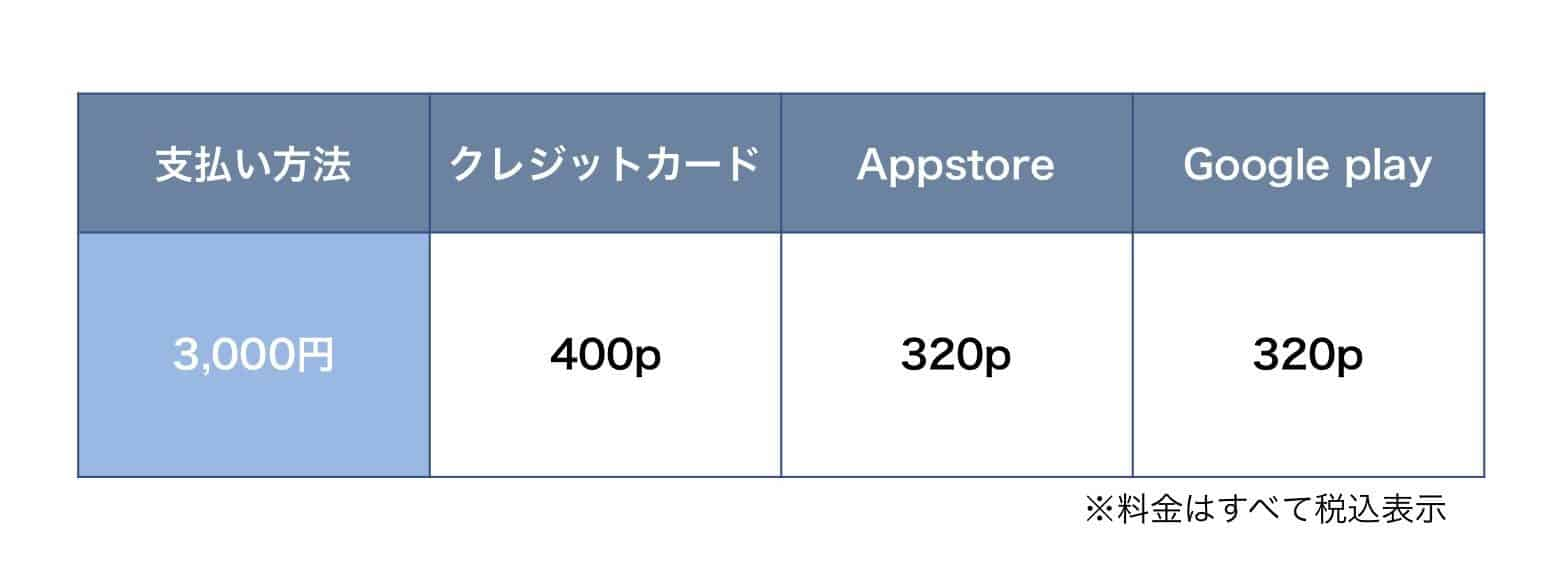 ハッピーメール3000円課金ポイント