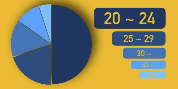 タップル会員の年齢層グラフ
