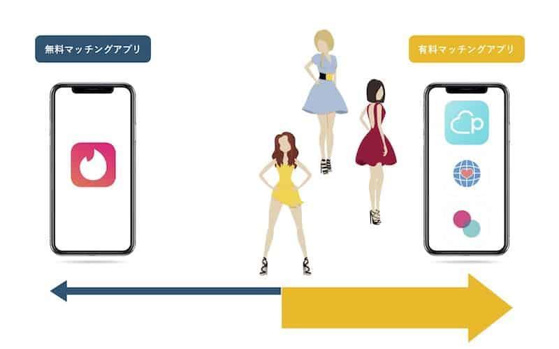完全無料アプリと有料アプリの女性会員数の比較