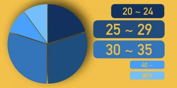 Omiai会員の年齢層グラフ