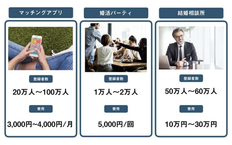 マッチングアプリと他の婚活サービスの比較画像