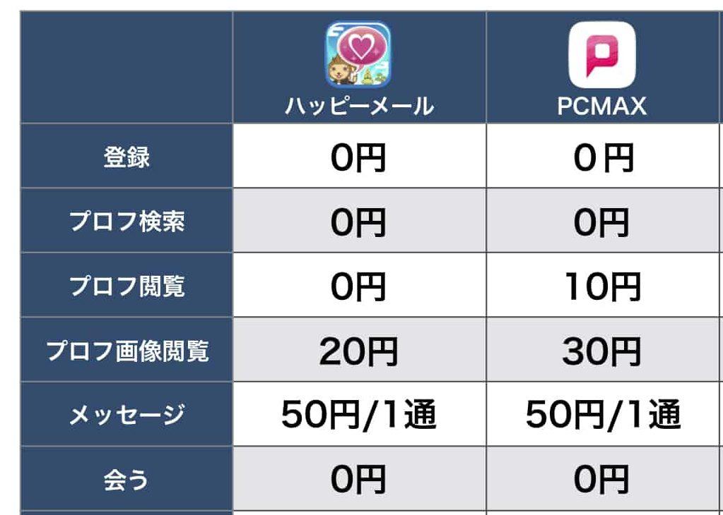 ハッピーメールとPCMAXの料金比較表
