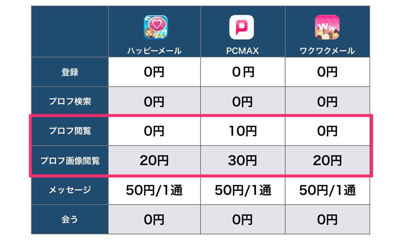 3つの出会い系アプリの料金比較表