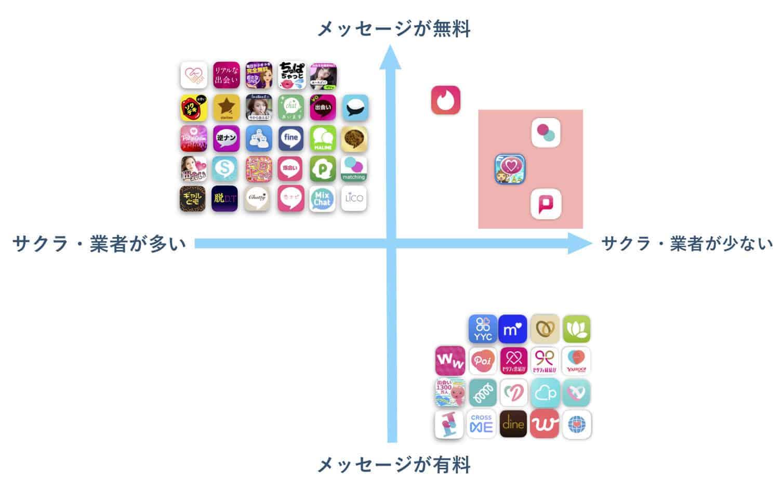 属性別でマッチングアプリを分けてみた