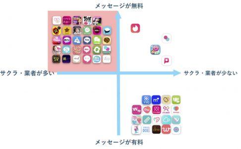 無料アプリはサクラや業者が多い