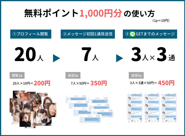 PCmax1,000円分の無料ポイント内訳