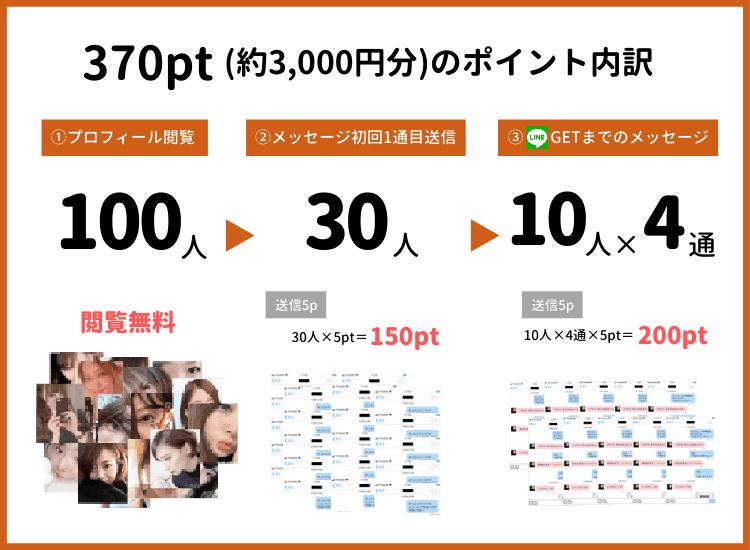 ハッピーメール3000円課金
