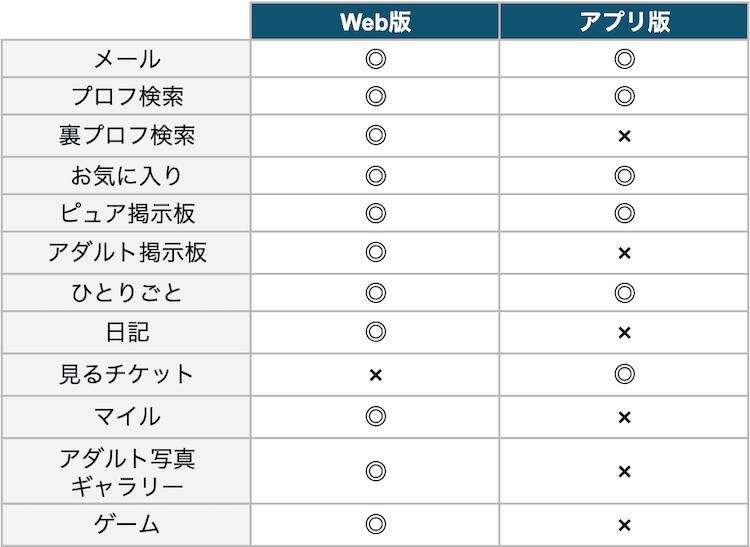 PCMAXアプリ版Web版比較表