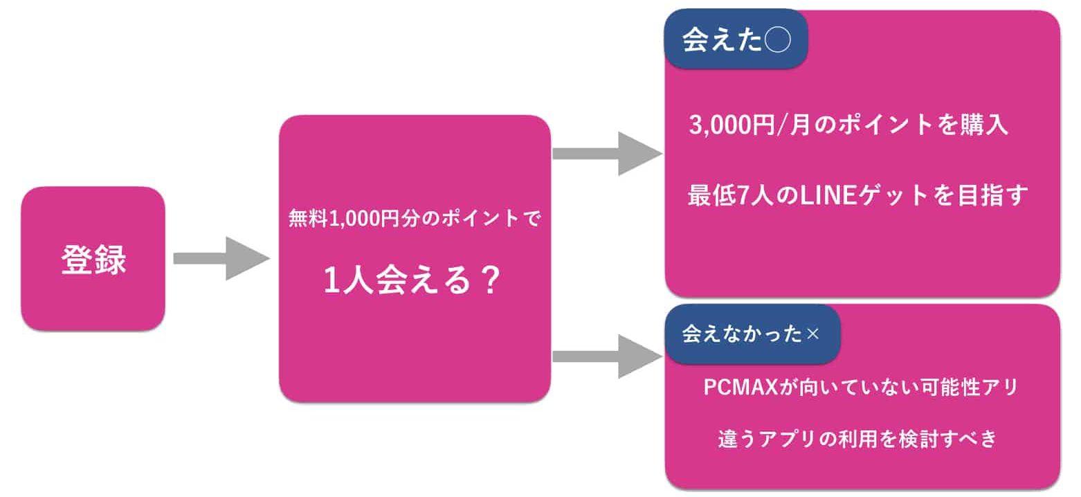 PCMAXでセフレを作るまでのロードマップ