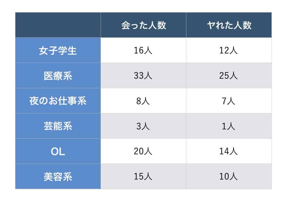 PCMAXを3年間使い込んだ戦績。どんな人に何人出会って、何人とHできたかを表しているグラフ
