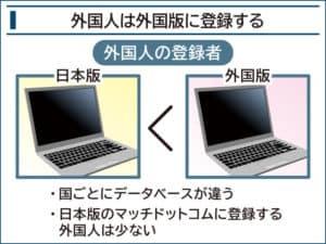 日本版と海外版の違い