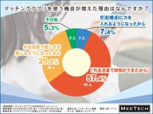 マッチングアプリを使う機会が増えた理由の円グラフ
