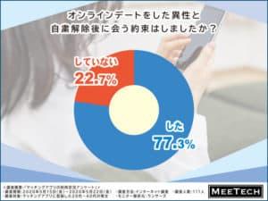 オンラインデートした異性と会う約束をしたか分かる円グラフ