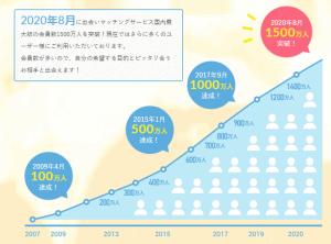PCMAXの2020年の会員数