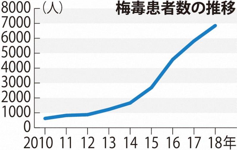 梅毒患者数の推移