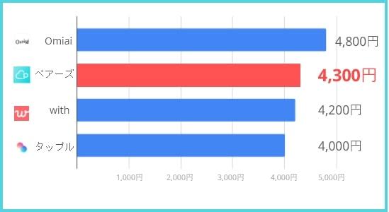 マッチングアプリの料金比較表