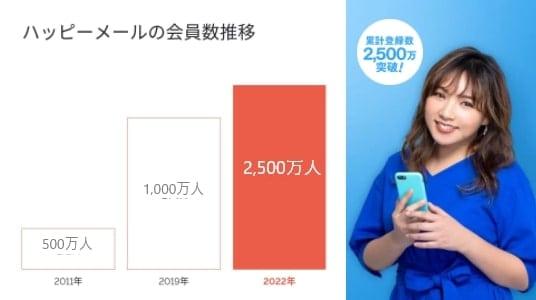 ハッピーメール 会員数2,500万人