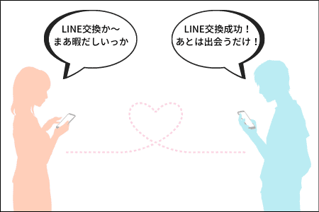 LINE交換の流れ